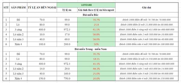Tỷ lệ cược trên lixi88